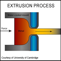 Hot Extrusion Process Graphic