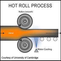 Hot Roll Process Graphic